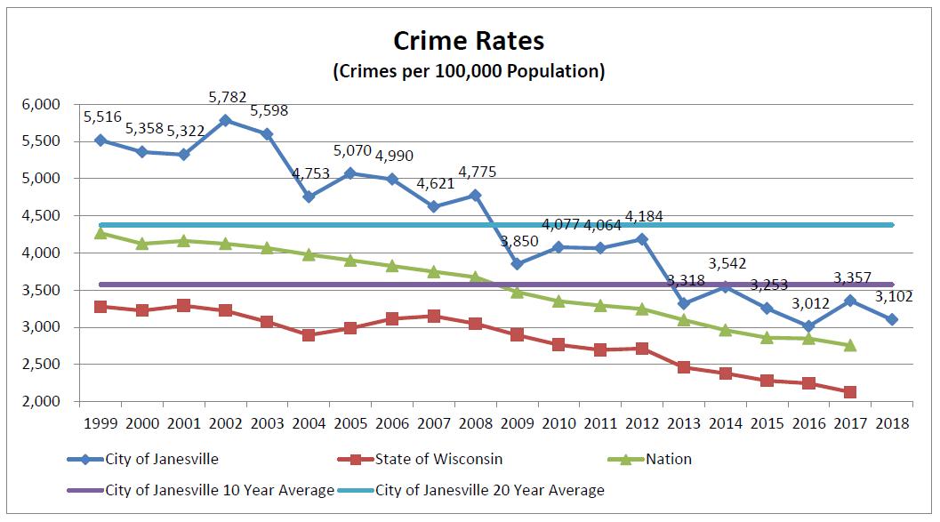 Janesville Crime Rates_1554921608543.png.jpg